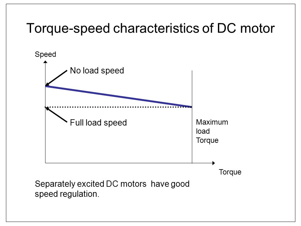 Torque-speed characteristics of DC motor
