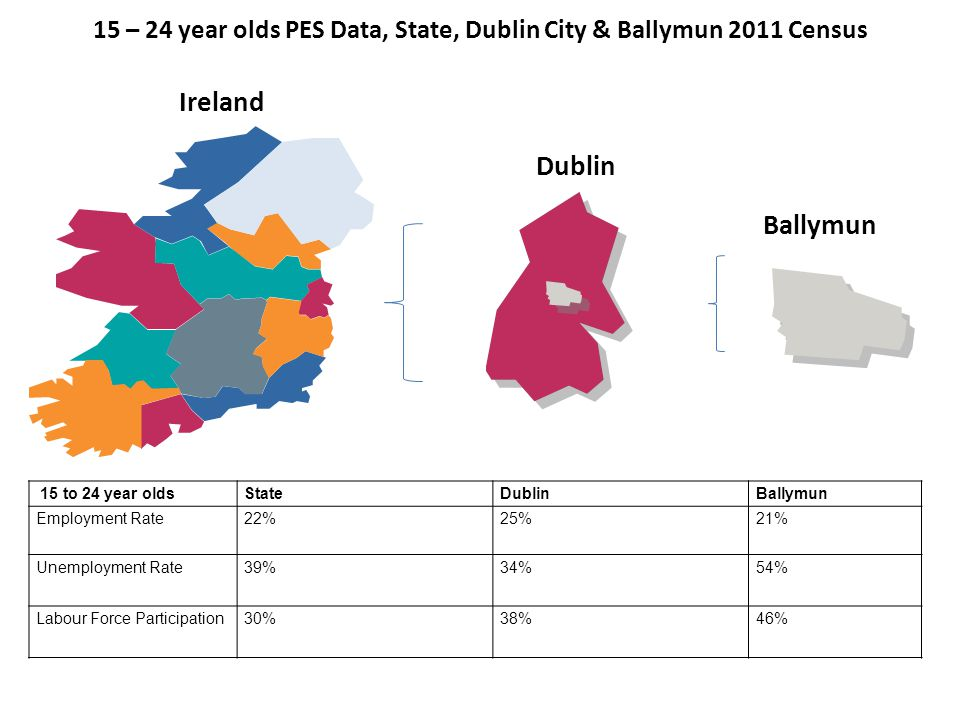 15 – 24 year olds PES Data, State, Dublin City & Ballymun 2011 Census