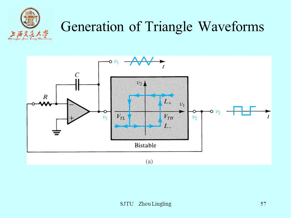 Generation of Triangle Waveforms