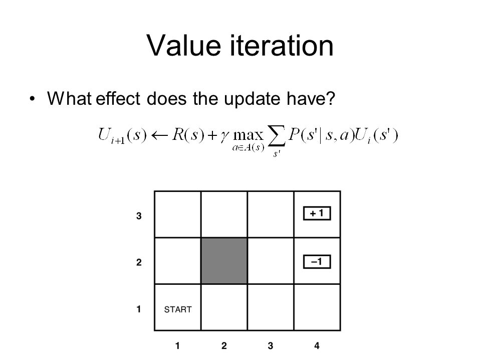 Value iteration What effect does the update have