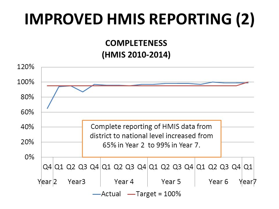 IMPROVED HMIS REPORTING (2)