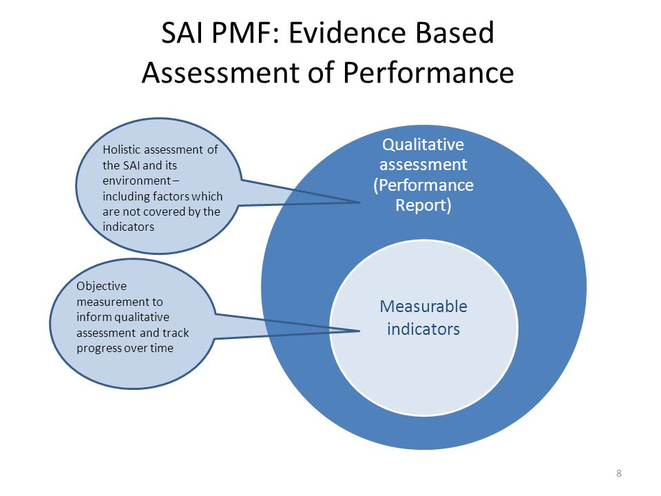 SAI PMF: Evidence Based Assessment of Performance