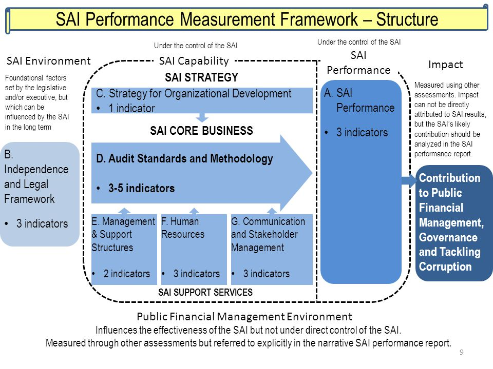 SAI Performance Measurement Framework – Structure
