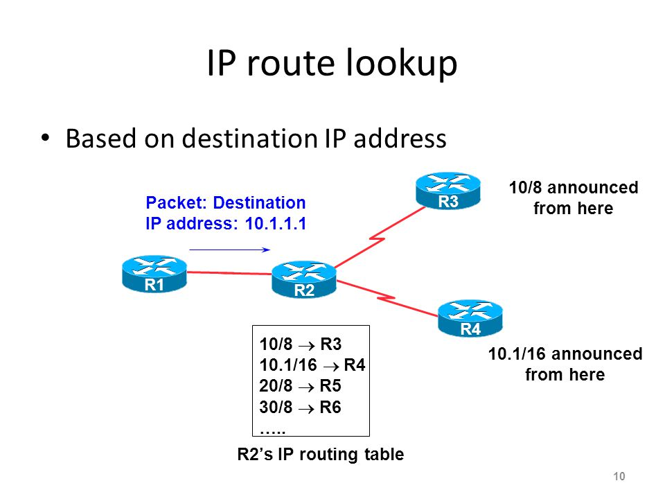 IP route lookup Based on destination IP address