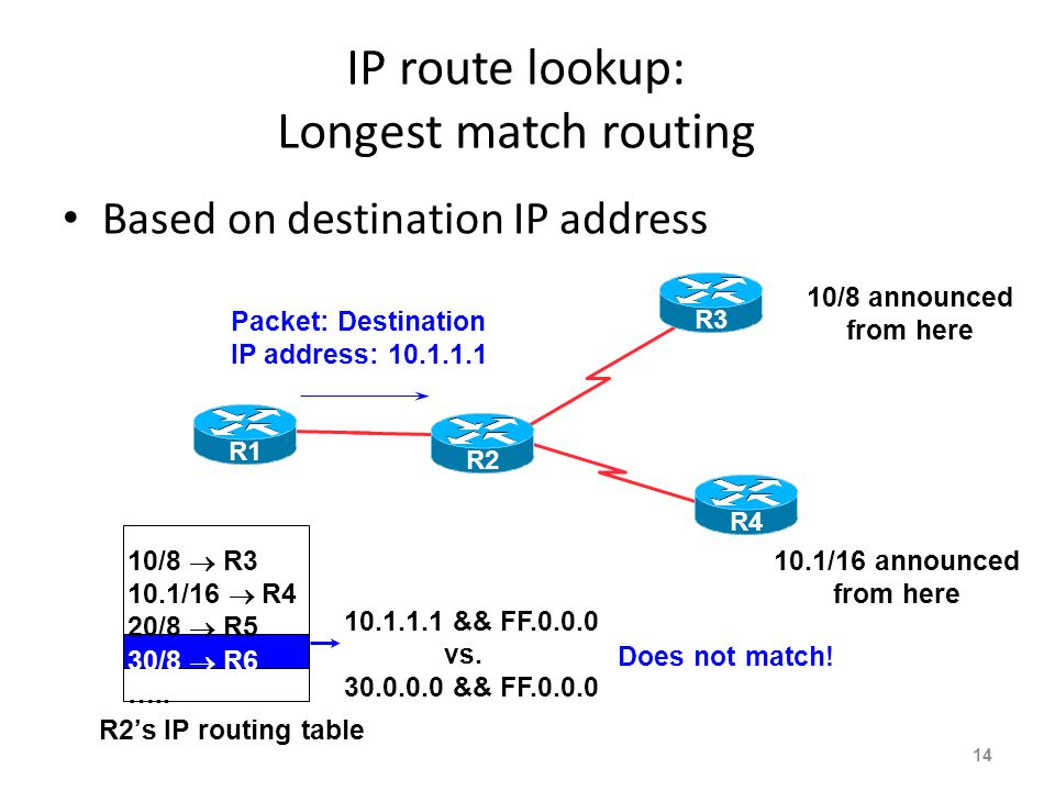 IP route lookup: Longest match routing