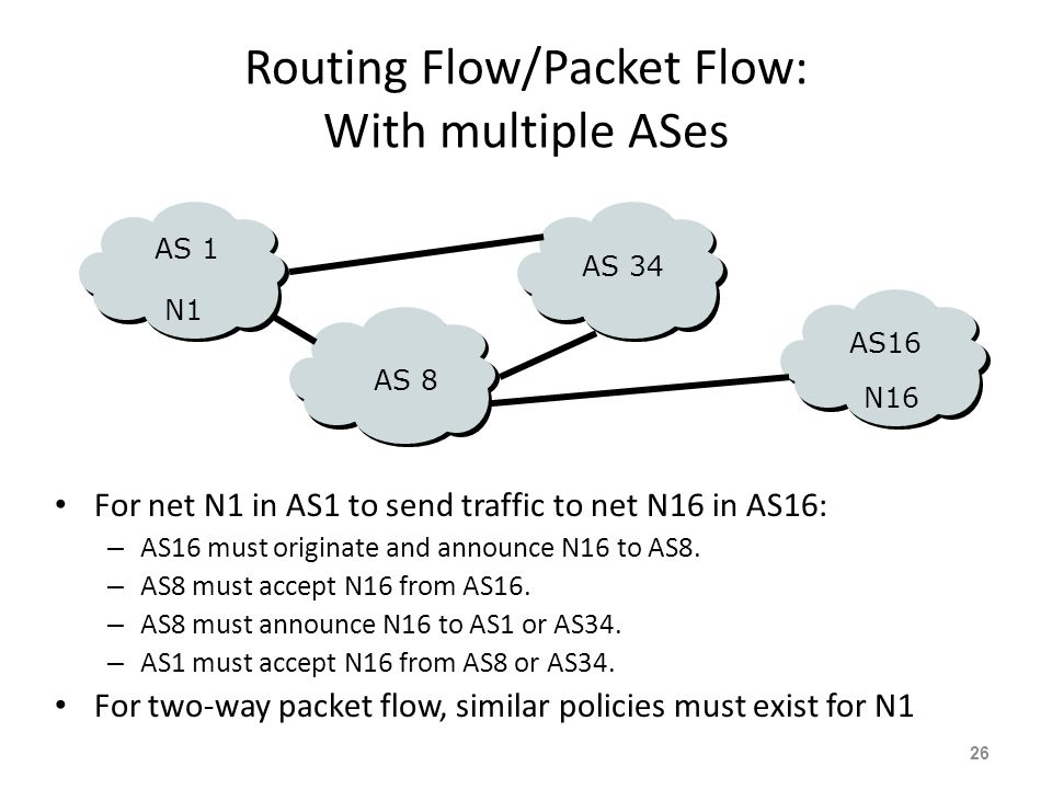 Routing Flow/Packet Flow: With multiple ASes