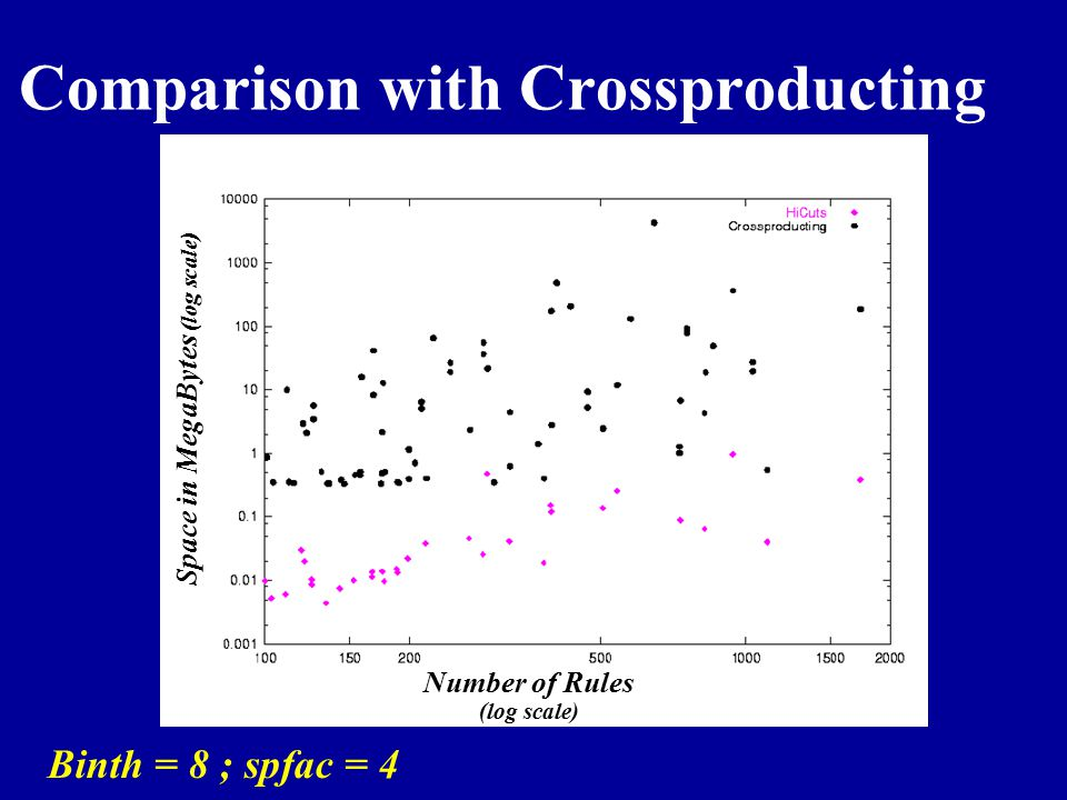 Comparison with Crossproducting
