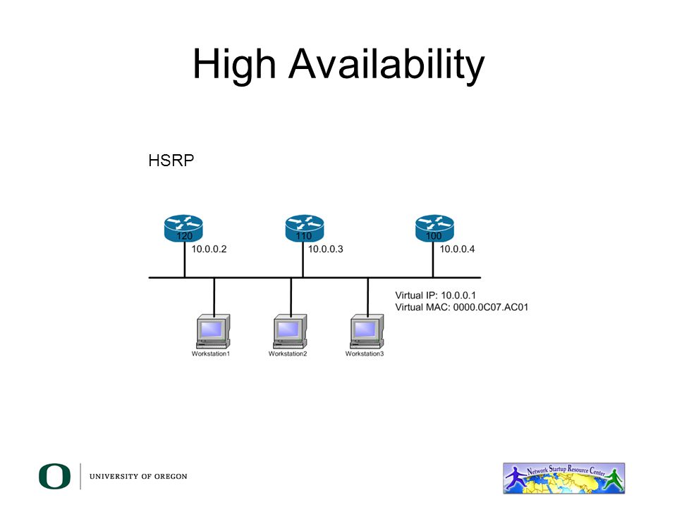 High Availability HSRP