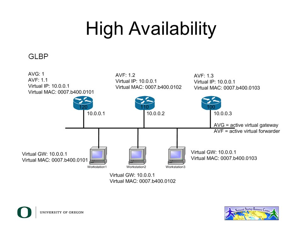 High Availability GLBP