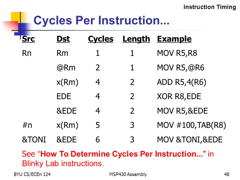 Cycles Per Instruction...