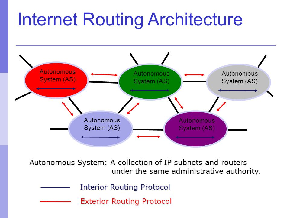 Internet Routing Architecture