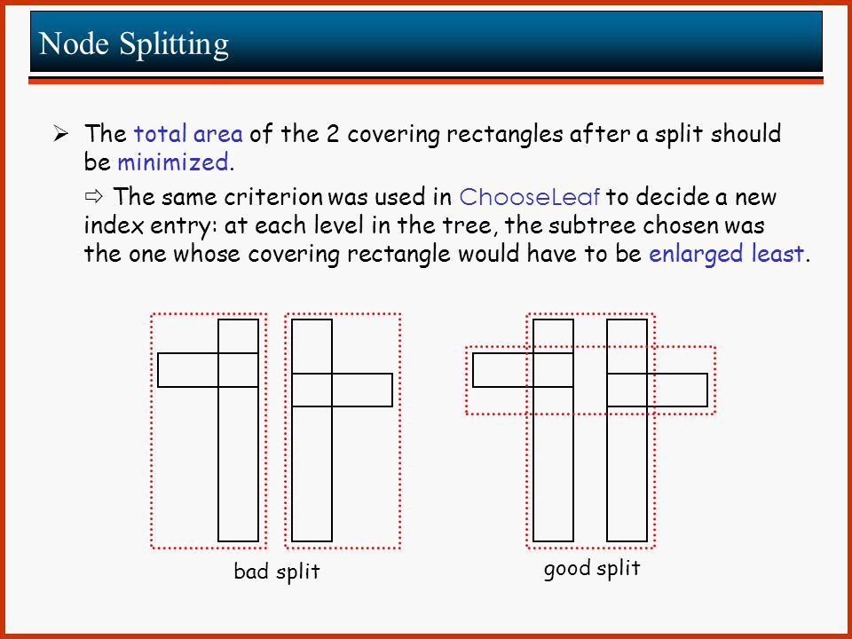 Node Splitting The total area of the 2 covering rectangles after a split should be minimized.