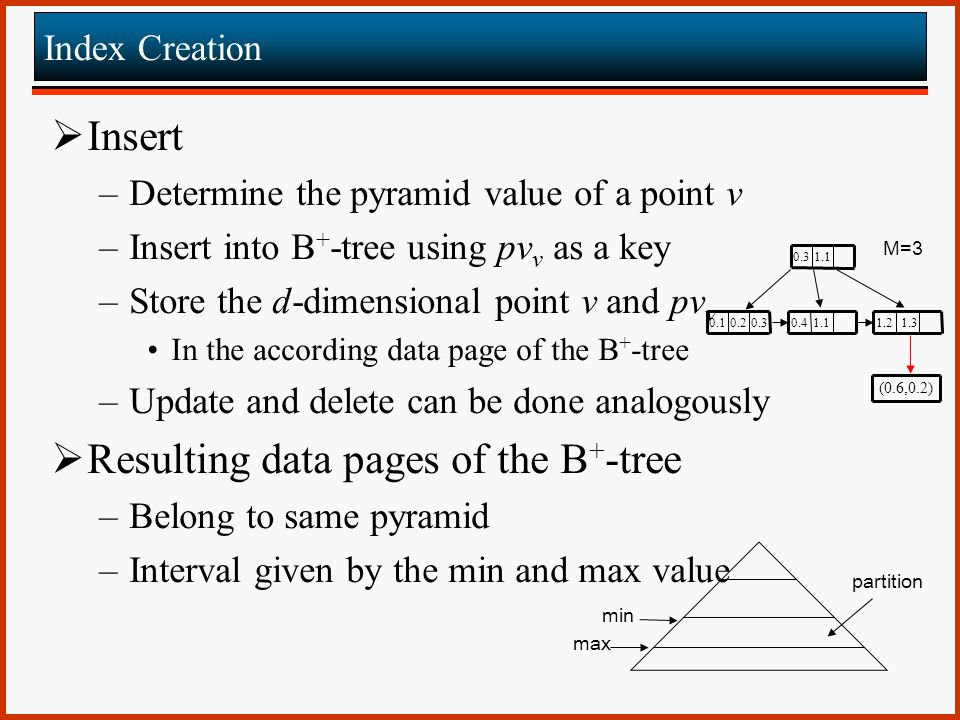 Resulting data pages of the B+-tree