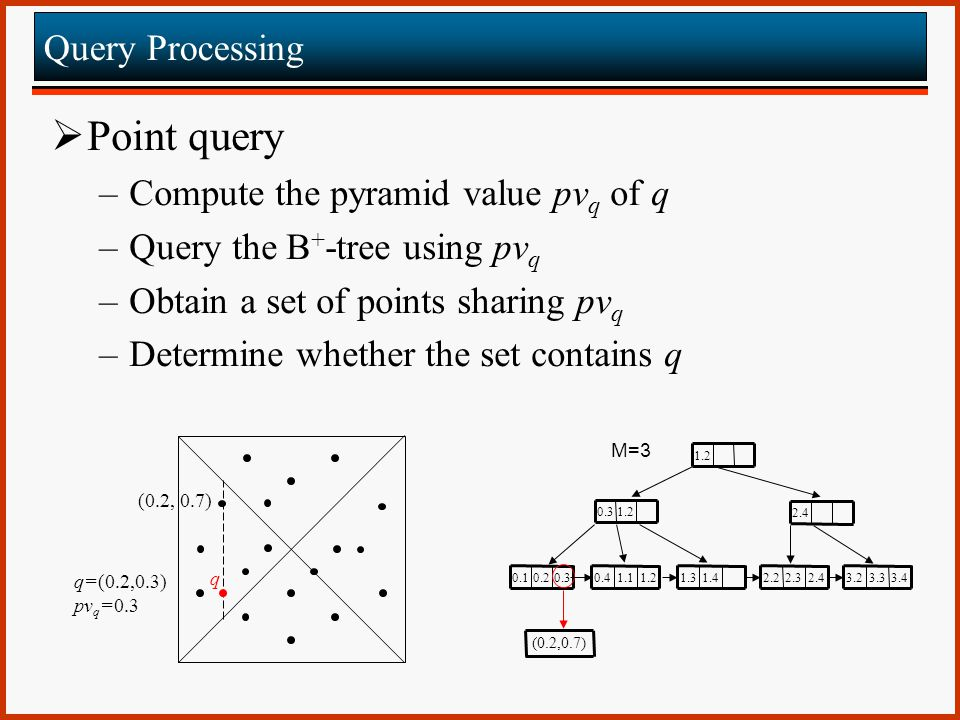 Point query Query Processing Compute the pyramid value pvq of q