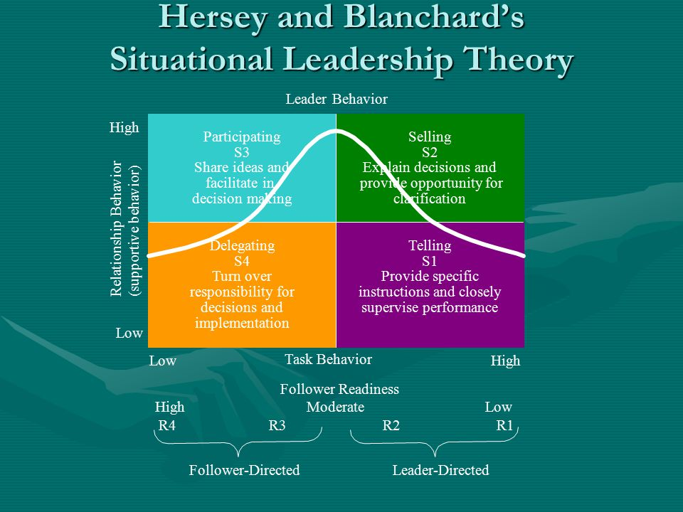Hersey and Blanchard's Situational Leadership Theory