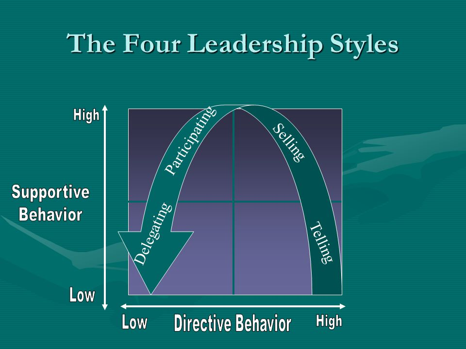 The Four Leadership Styles