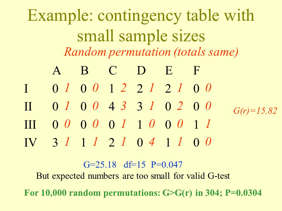 Example: contingency table with small sample sizes