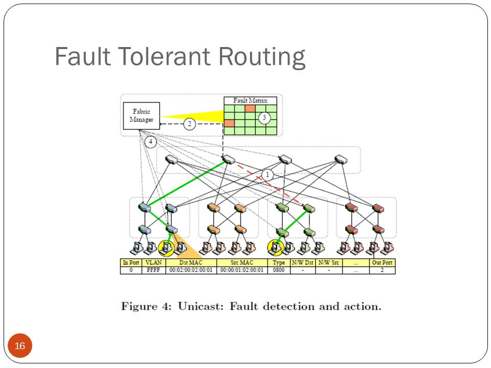 Fault Tolerant Routing