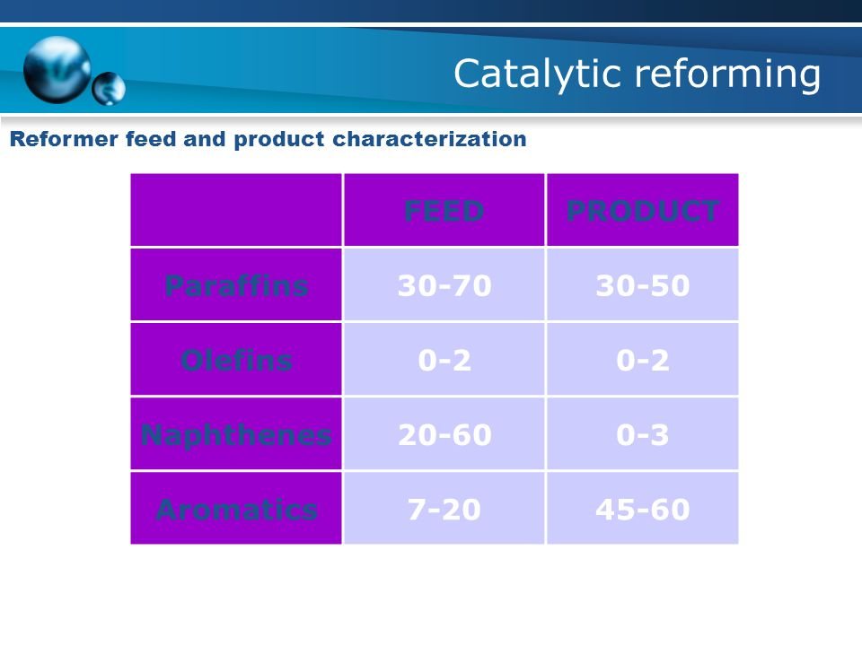 Catalytic reforming FEED PRODUCT Paraffins 30-70 30-50 Olefins 0-2