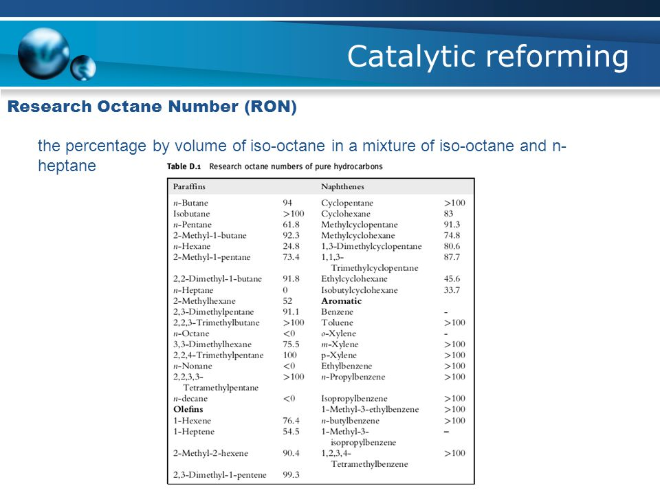 Catalytic reforming Research Octane Number (RON)