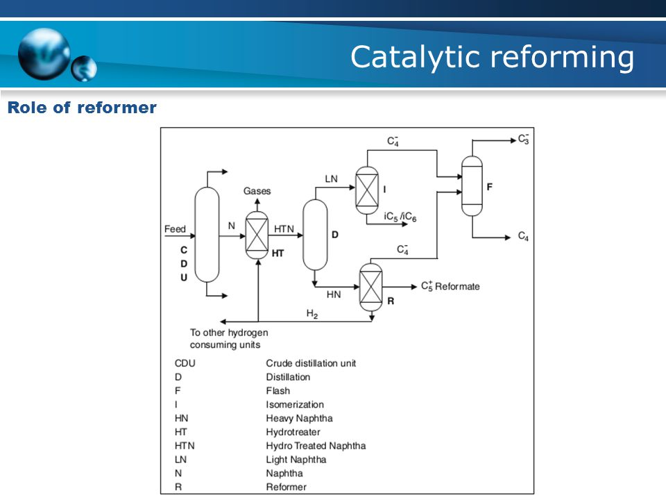 Catalytic reforming Role of reformer