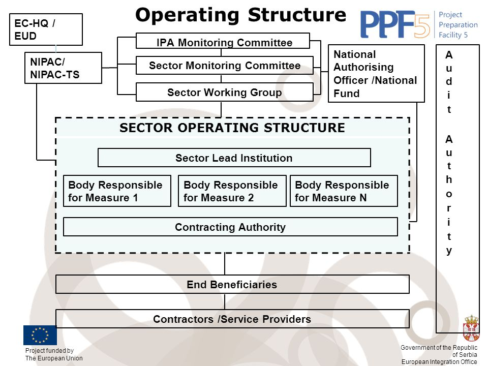 Operating Structure SECTOR OPERATING STRUCTURE EC-HQ / EUD
