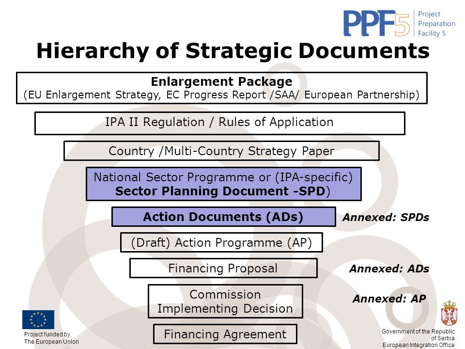 Hierarchy of Strategic Documents