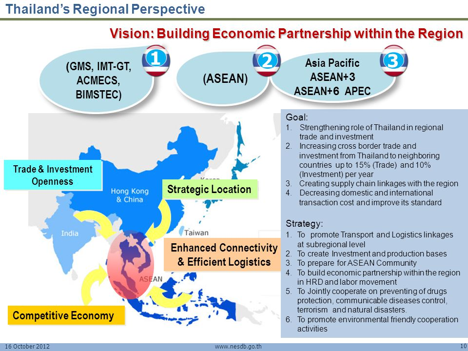 Regional Connectivity & Thailand's Investment Plans - ppt