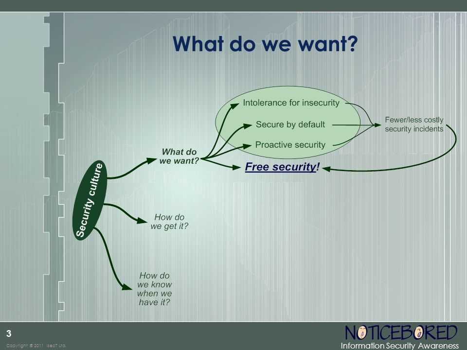 What do we want The items in the green blob are what many would consider the key elements of a security culture :