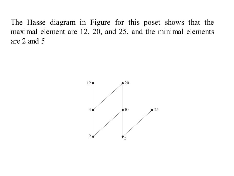 Relations relations on a set properties of relations ppt download 37 the hasse diagram in figure for this poset shows that the maximal element are 12 20 and 25 and the minimal elements are 2 and 5 ccuart Image collections