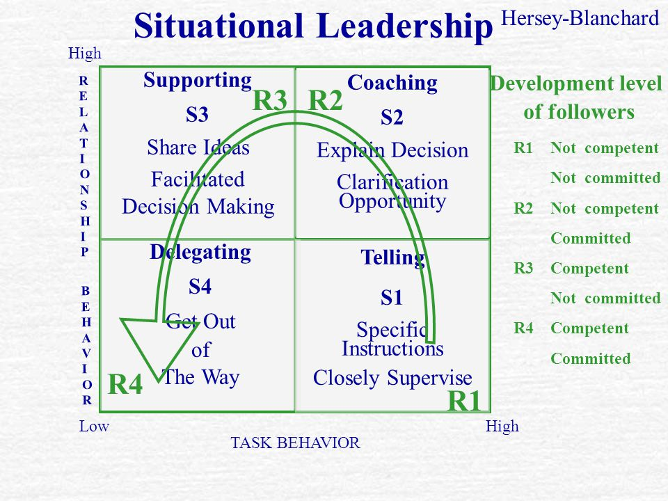 Situational Theory Of Leadership Ppt Video Online Download