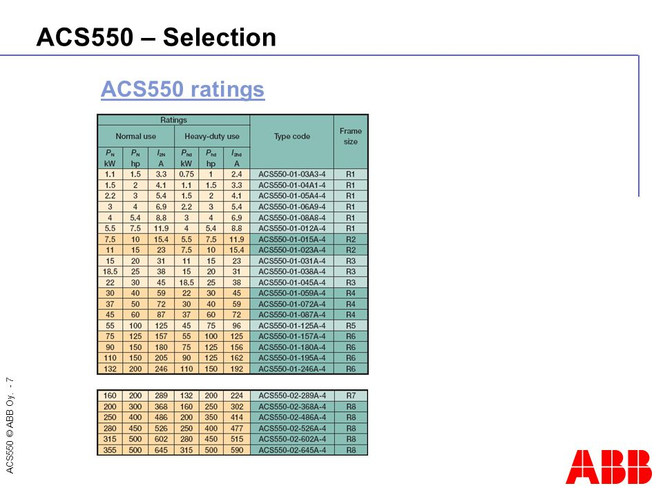 ABB standard drive Enhanced ACS ppt download