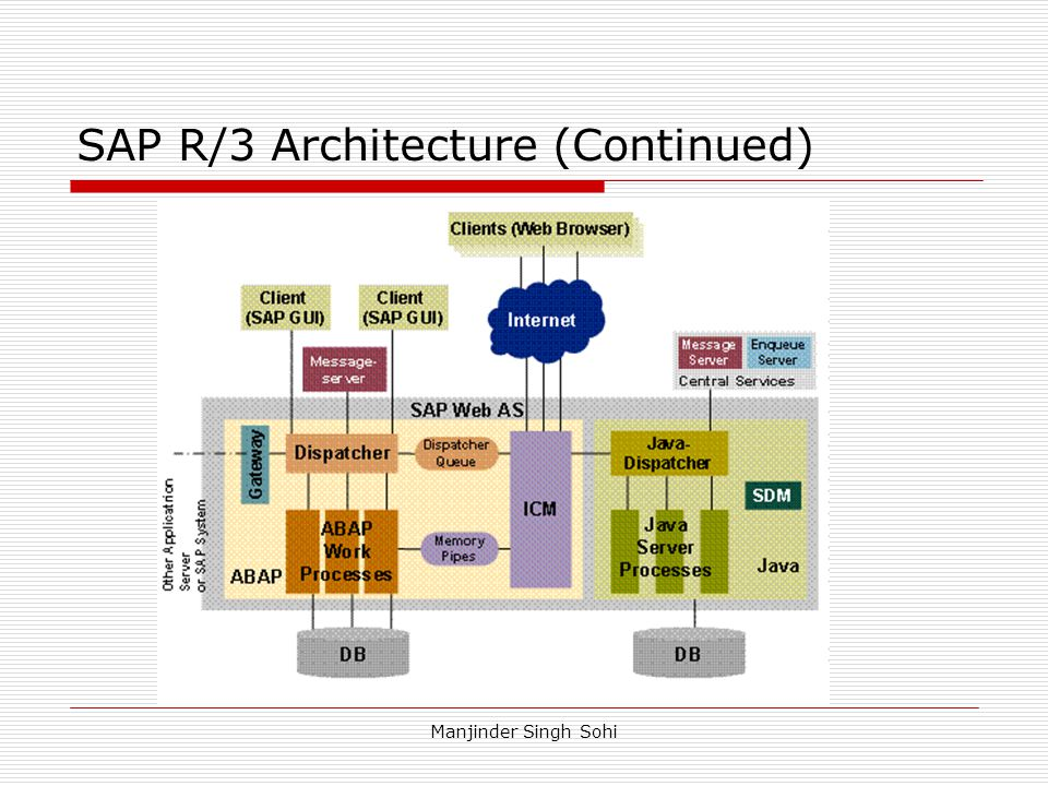 SAP R/3 Architecture (Continued)