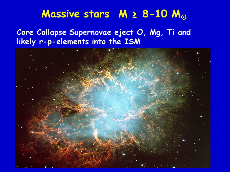 Massive stars M ≥ 8-10 M likely r-p-elements into the ISM