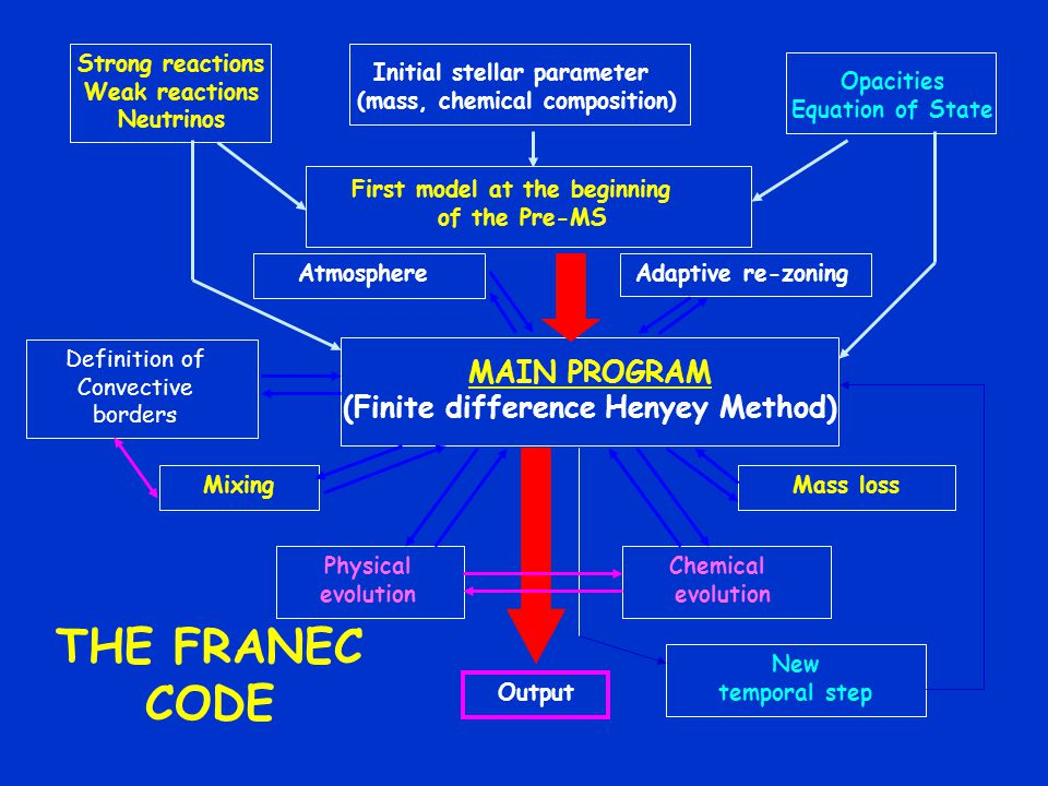 THE FRANEC CODE MAIN PROGRAM (Finite difference Henyey Method)