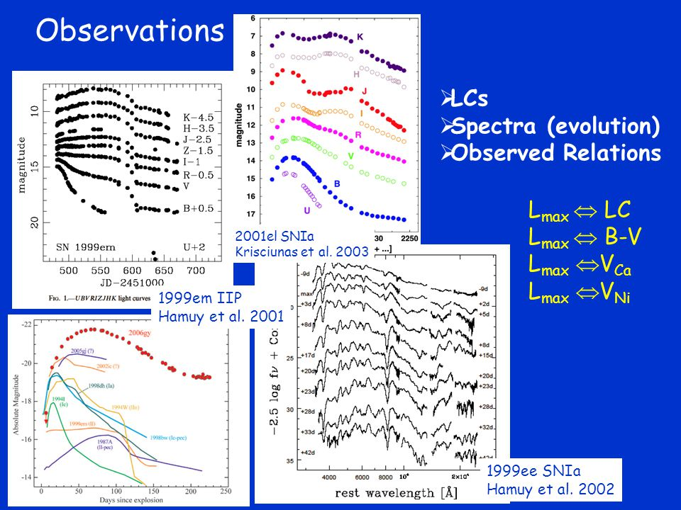 Observations LCs Spectra (evolution) Observed Relations Lmax  LC