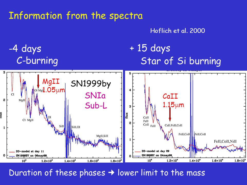 Information from the spectra