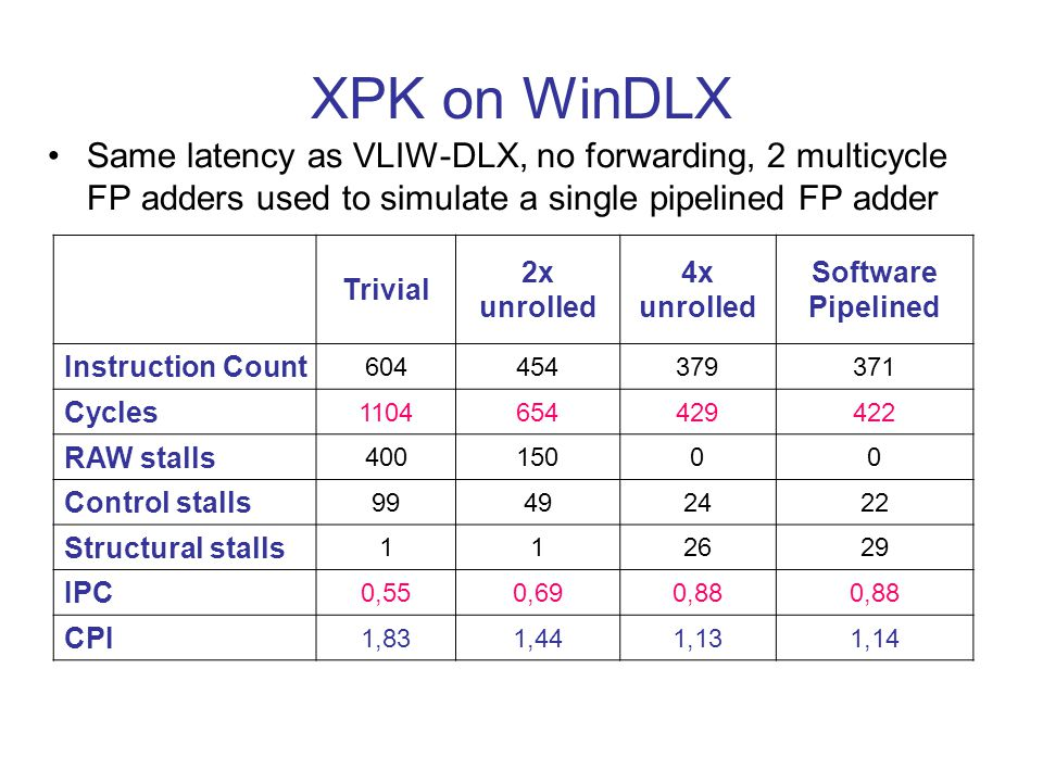 XPK on WinDLX Same latency as VLIW-DLX, no forwarding, 2 multicycle FP adders used to simulate a single pipelined FP adder.