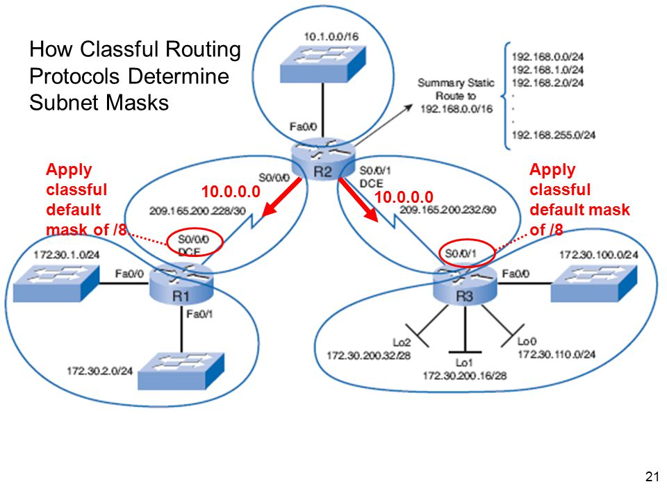 How Classful Routing Protocols Determine Subnet Masks