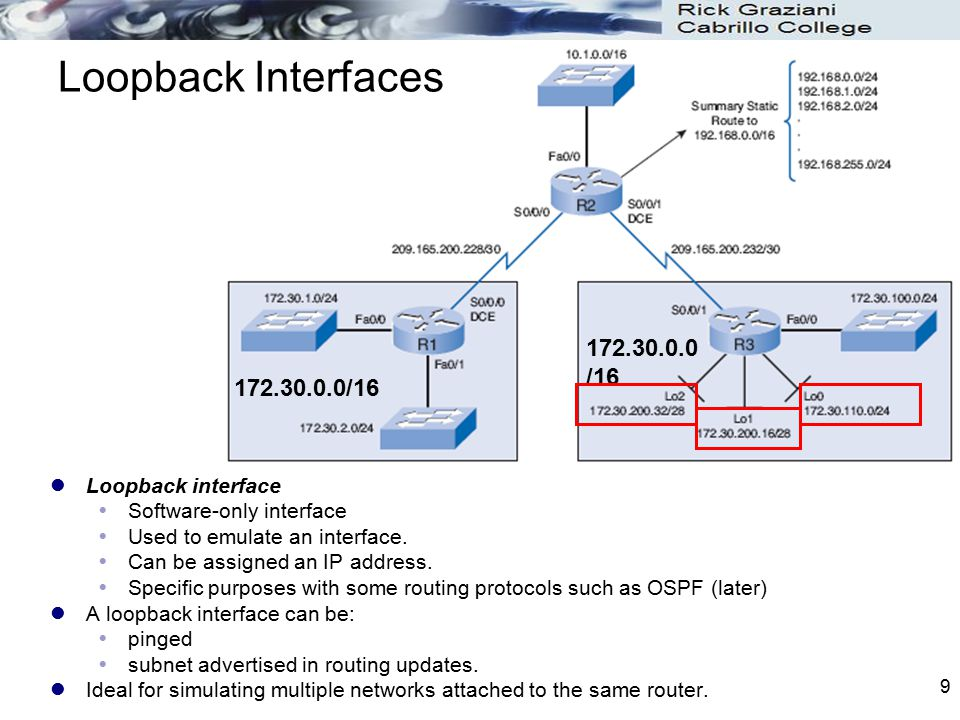 Loopback Interfaces 172.30.0.0/16 172.30.0.0/16 Loopback interface