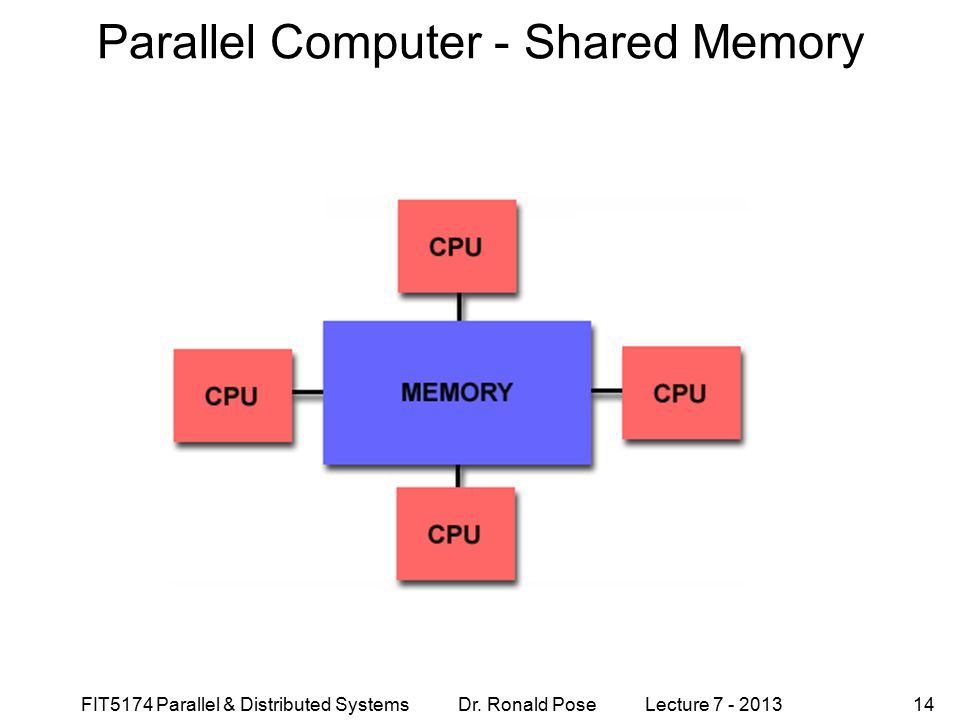 Parallel Computer - Shared Memory