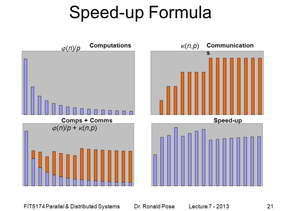 Speed-up Formula (n,p) (n)/p (n)/p + (n,p) Computations