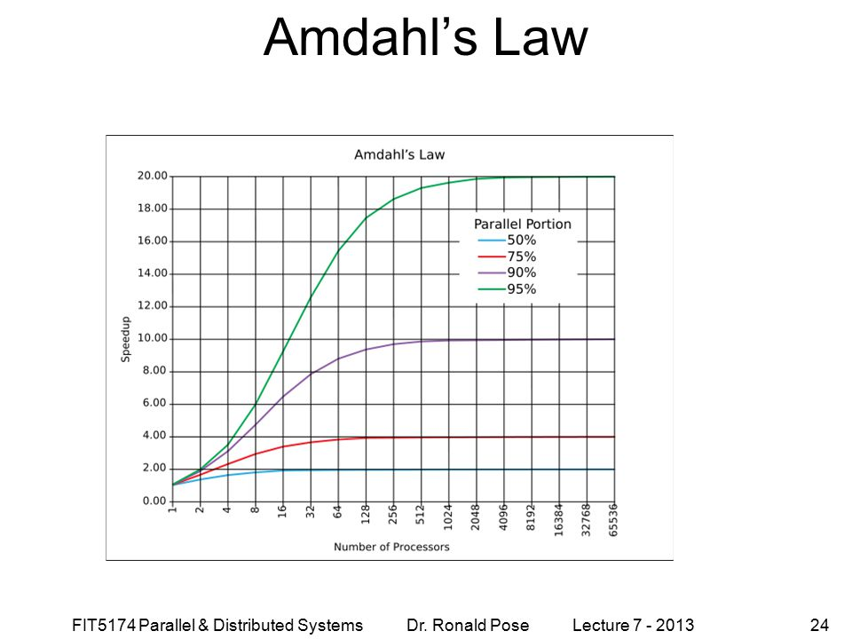 Amdahl's Law September 4, 1997. FIT5174 Parallel & Distributed Systems Dr. Ronald Pose Lecture 7 - 2013.
