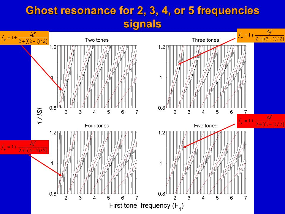 Ghost resonance for 2, 3, 4, or 5 frequencies signals