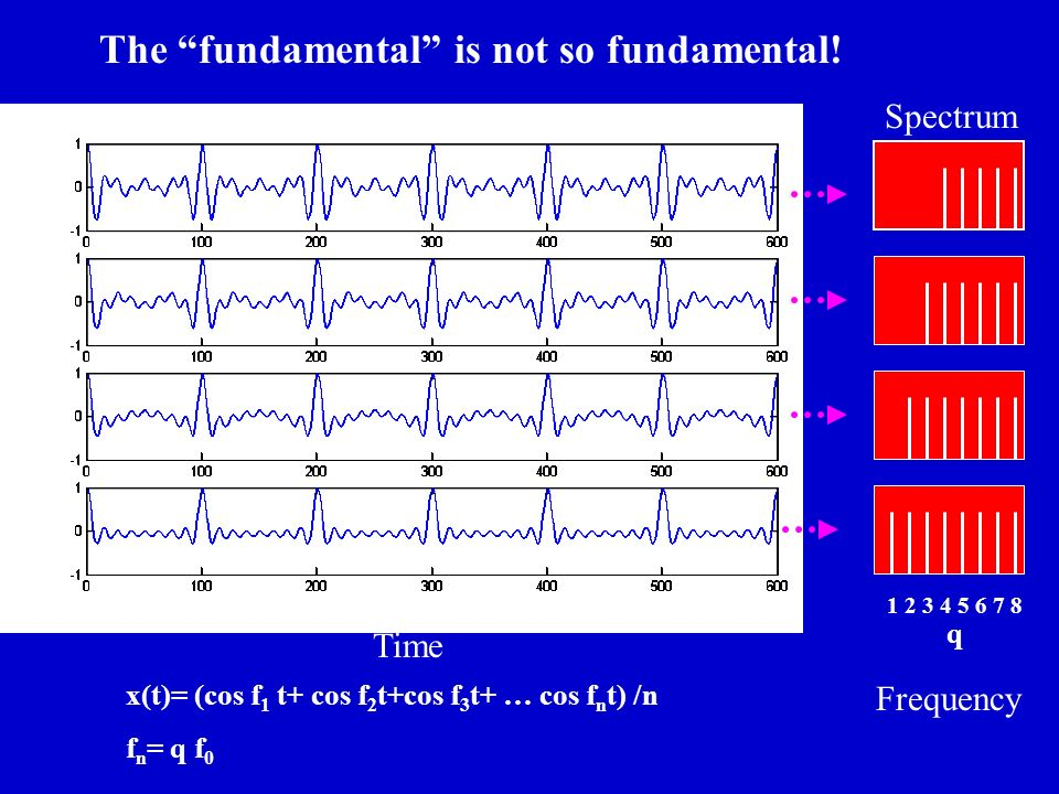 The fundamental is not so fundamental!