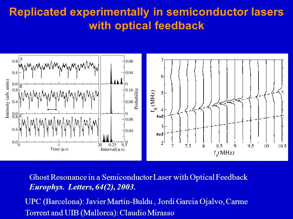 Replicated experimentally in semiconductor lasers with optical feedback