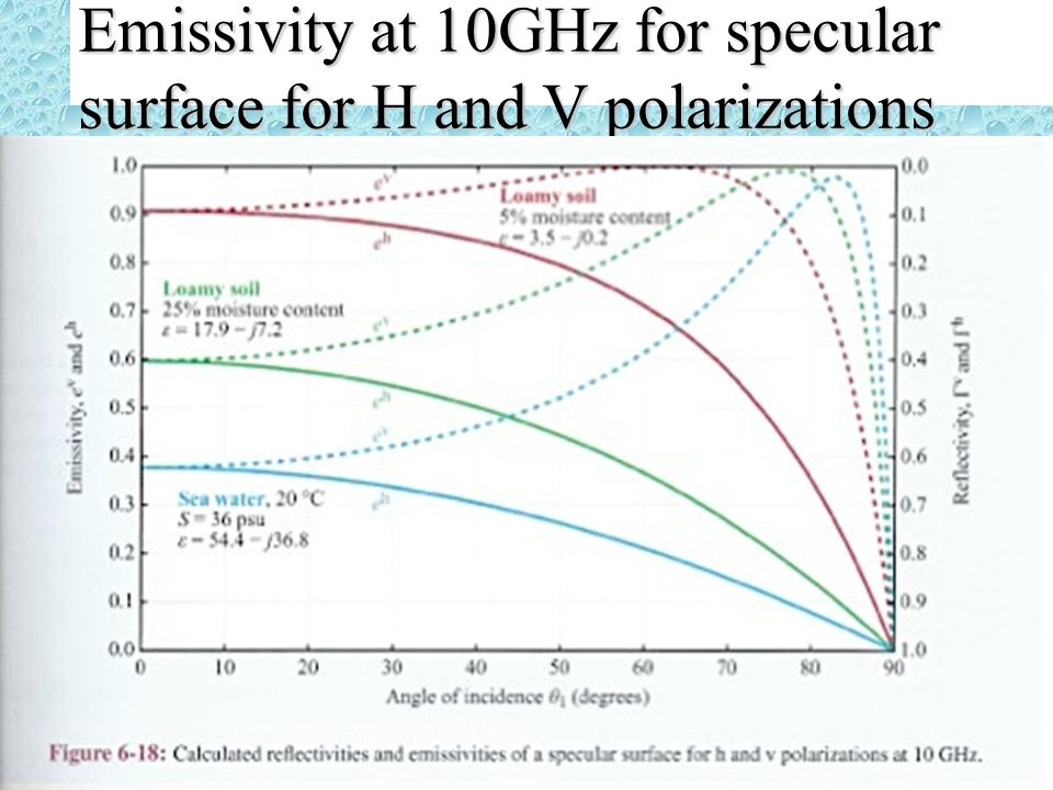 Emissivity at 10GHz for specular surface for H and V polarizations