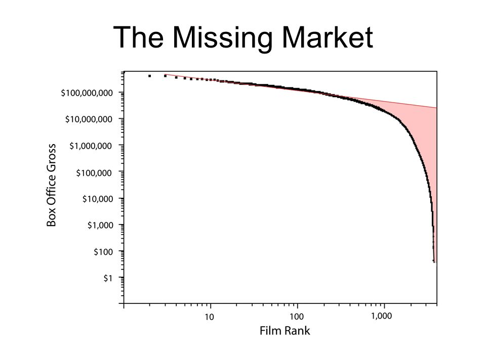 The Missing Market