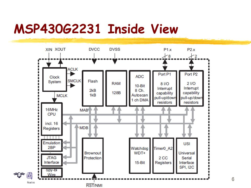 MSP430 CPU RISC with 27 instructions and 7 addressing modes