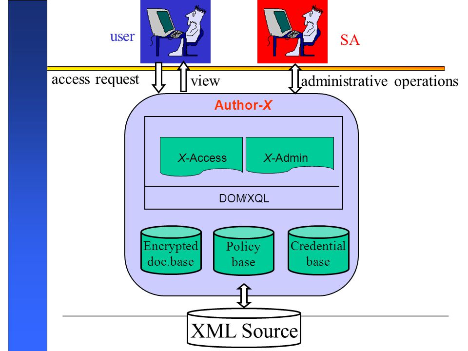XML Source user SA access request view administrative operations